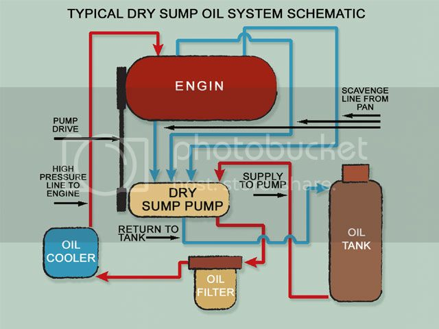 scrp_0710_02_zdry_sump_oil_systemoil_sys
